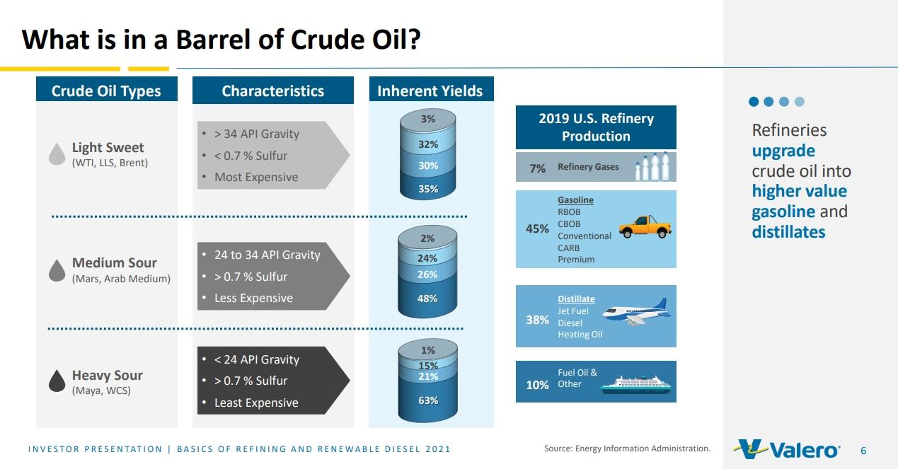 Производство нефтепродуктов из разных марок нефти Valero Energy