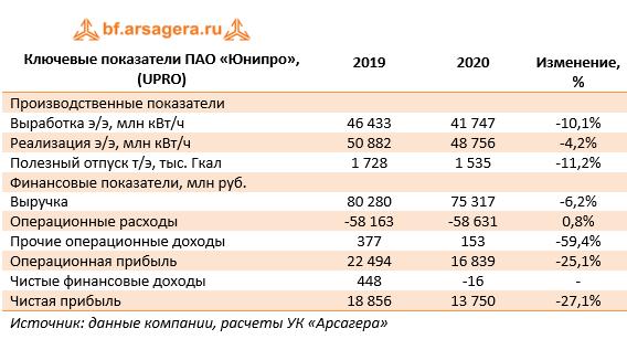 Ключевые показатели ПАО «Юнипро», (UPRO) (UPRO), 2020