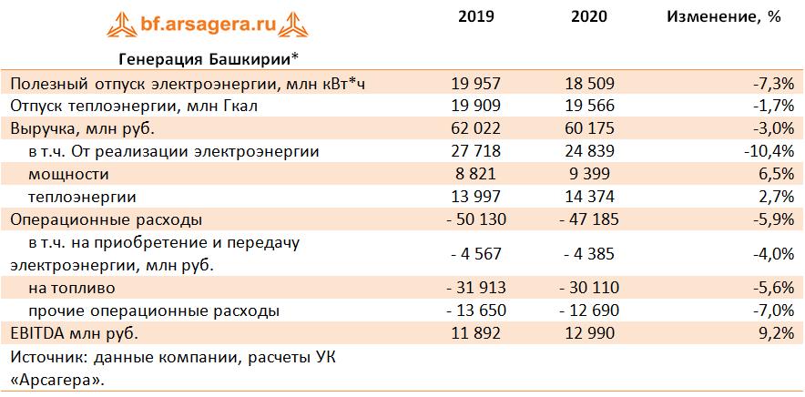 Генерация Башкирии* (IRAO), 2020
