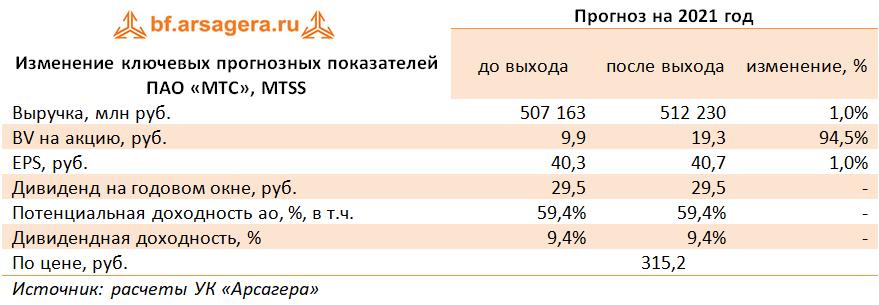Изменение ключевых прогнозных показателей ПАО «МТС», MTSS (MTSS), 2020
