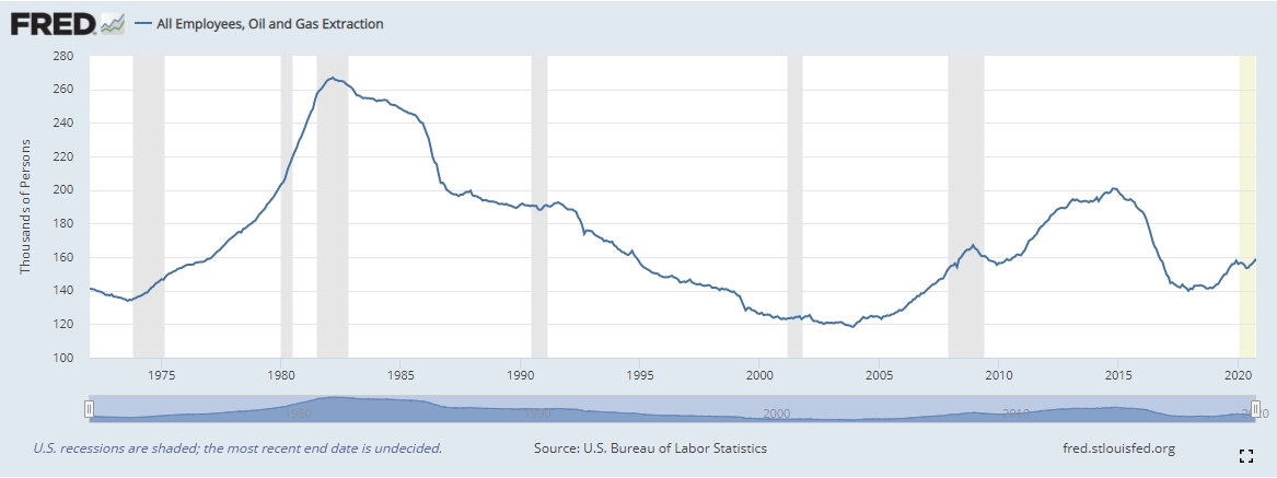Количество занятых в нефтегазовой отрасли США