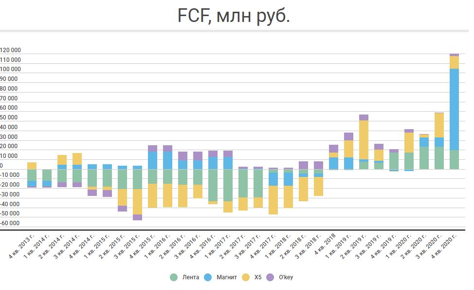 FCF1.0