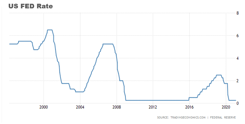 US FED RATE