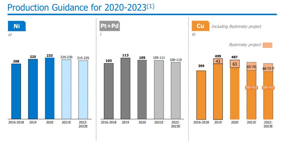 Прогноз производства до 2023 г.