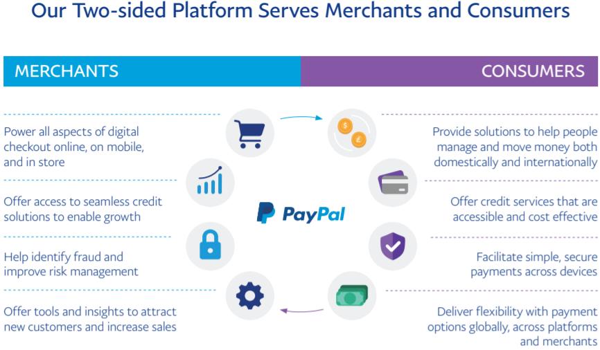 Бизнес PayPal