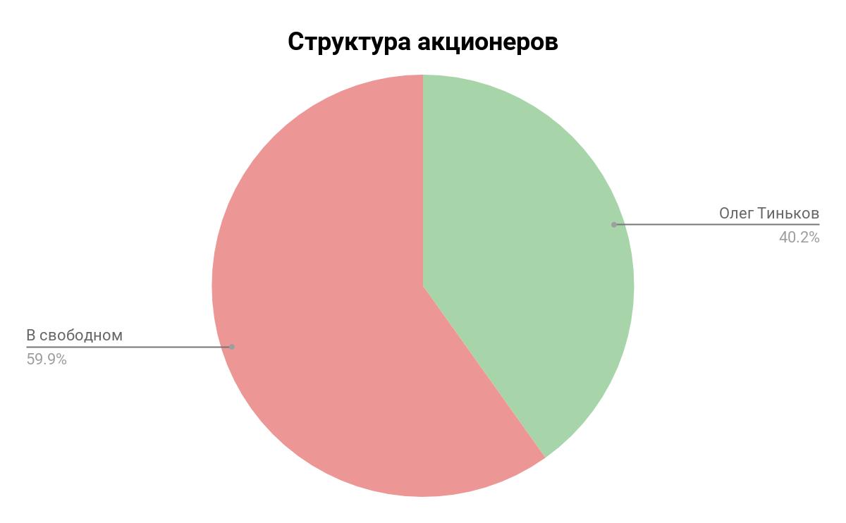 Структура акционеров банка Тинькофф