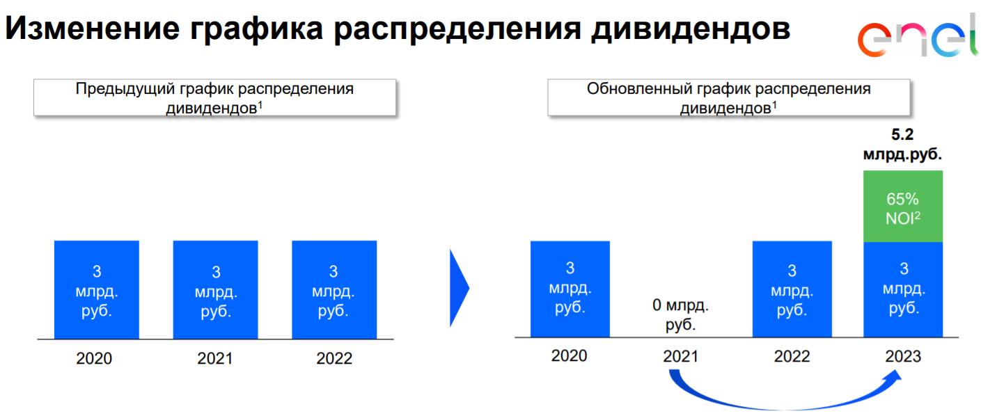 Изменение графика распределения дивидендов Энел Россия 2021-2023