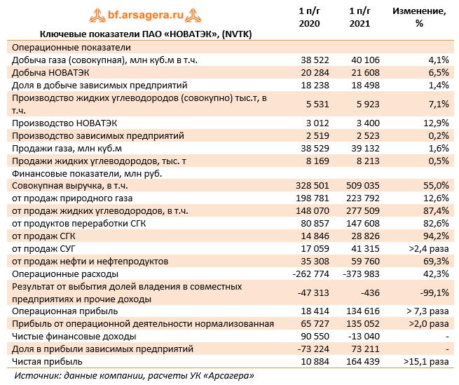 Ключевые показатели ПАО «НОВАТЭК», (NVTK) (NVTK), 1H2021