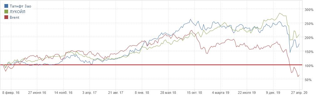 Сопоставление цен на нефть и котировок ПАО «Татнефть»
