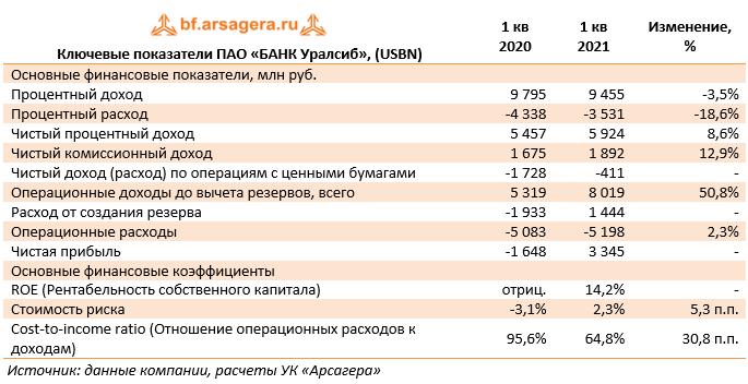 Ключевые показатели ПАО «БАНК Уралсиб», (USBN) (USBN), 1Q2021