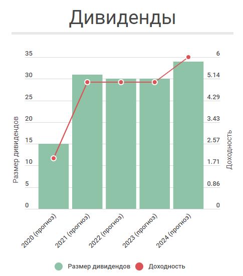 Прогноз дивидендной доходности акций ПАО «Татнефть»