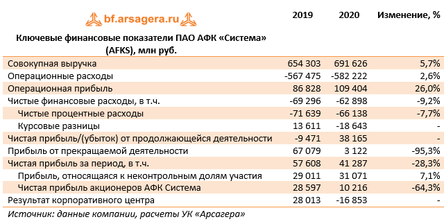 Ключевые финансовые показатели ПАО АФК «Система» (AFKS), млн руб.  (AFKS), 2020