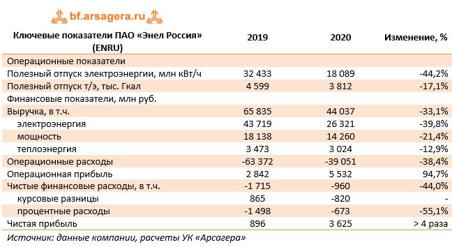 Ключевые показатели ПАО «Энел Россия» (ENRU) (ENRU), 2020