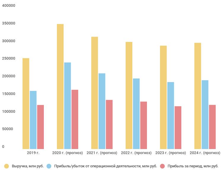 Прогноз финансовых показателей до 2024 года