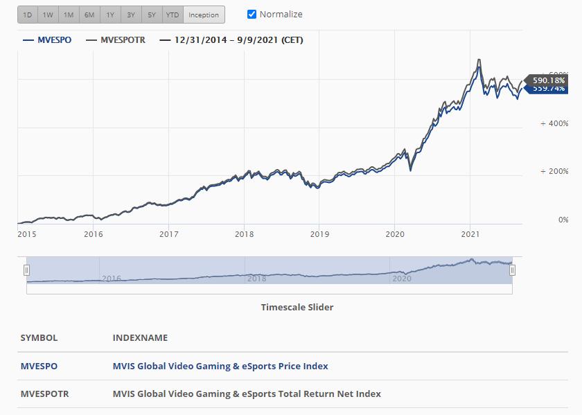 Историческая доходность индекса