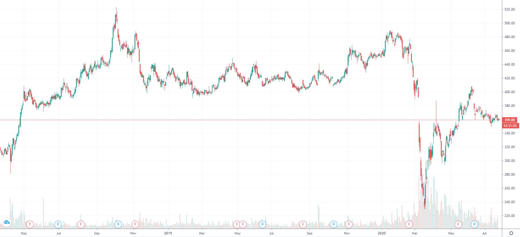 График котировок акций Роснефть