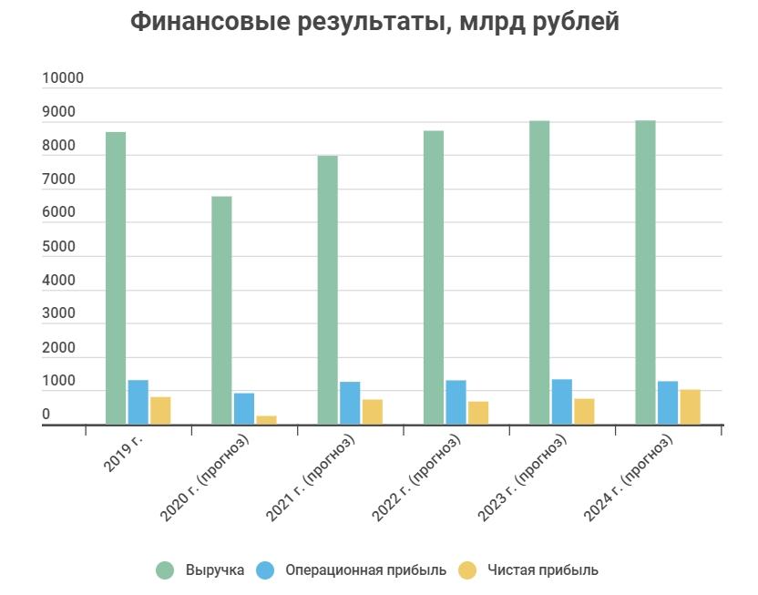 Финансовые показатели Роснефти