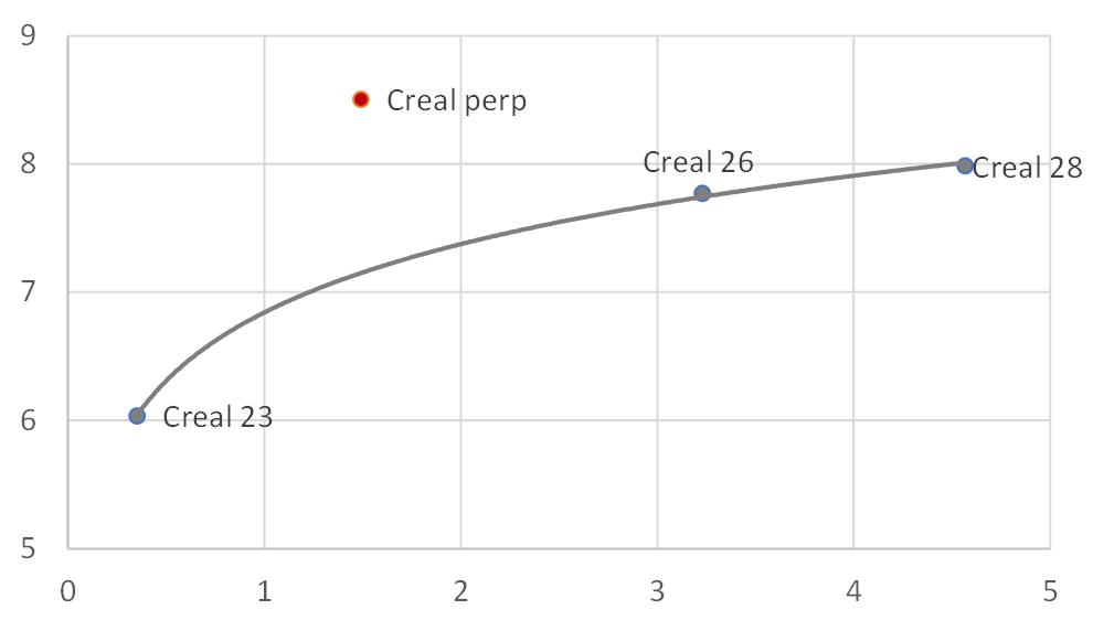 Инвестиционные параметры (кривая доходности, анализ спредов)