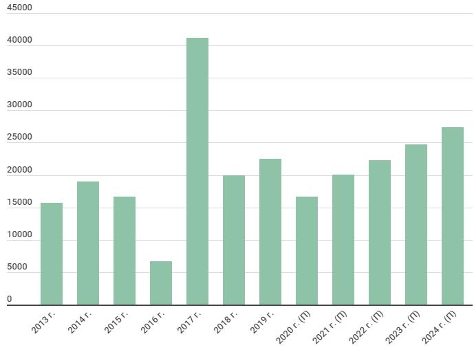 Прогноз операционной прибыли Юнипро