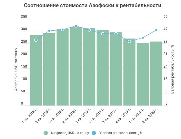Стоимость Азофоски в долларах и валовая рентабельность ФосАгро