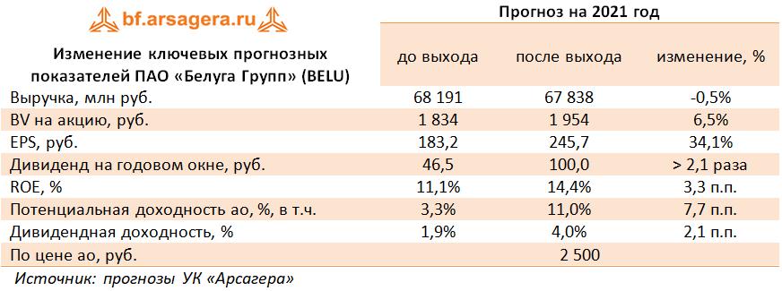 Изменение ключевых прогнозных показателей ПАО «Белуга Групп» (BELU) (BELU), 2020