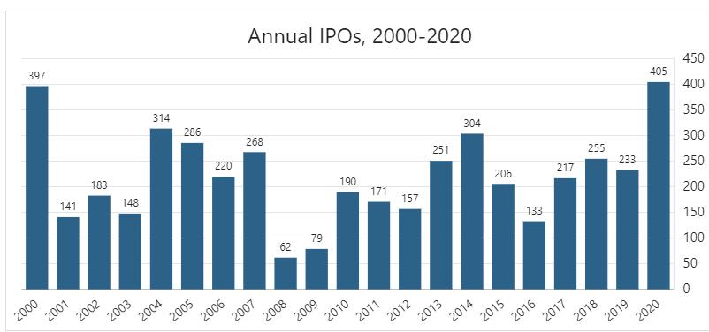 IPO в США 2000-2020 гг.