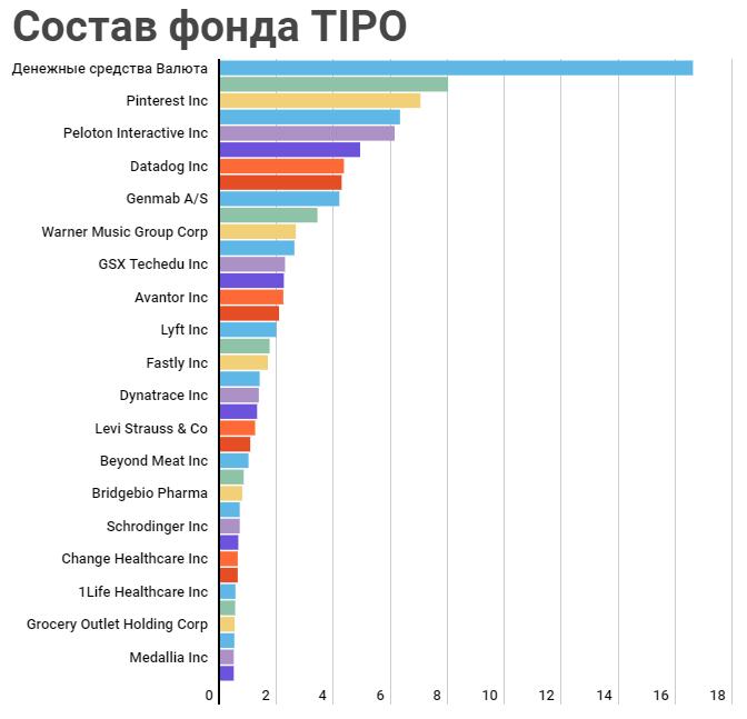 Состав фонда TIPO