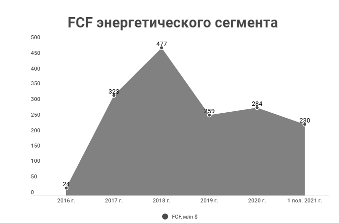 FCF энергетического сегмента