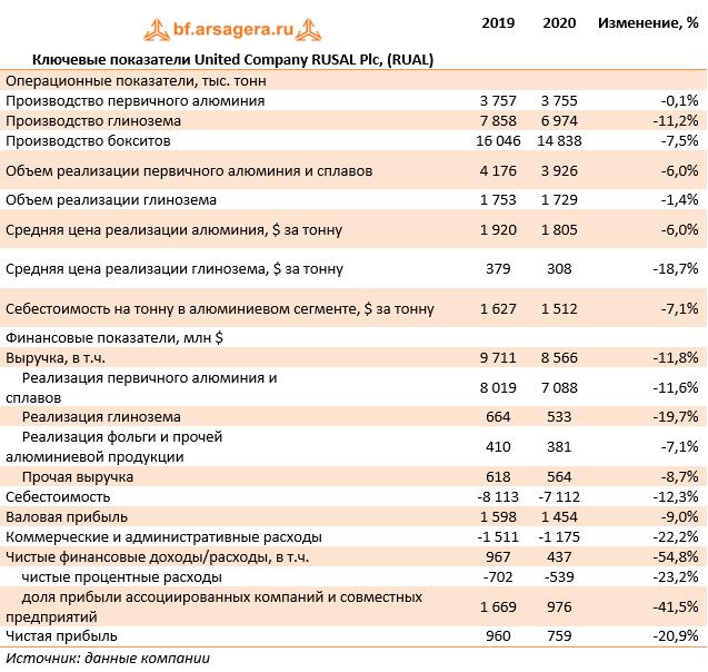 Ключевые показатели United Company RUSAL Plc, (RUAL) (RUAL), 2020