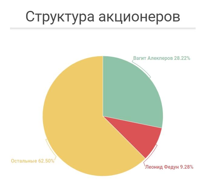 Структура Акционерного Капитала ЛУКОЙЛ