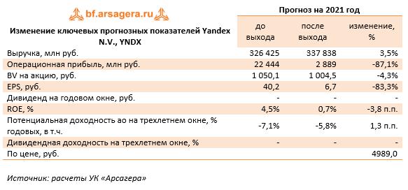 Изменение ключевых прогнозных показателей Yandex N.V., YNDX (YNDX), 1H2021