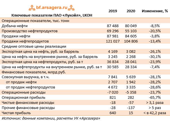 Ключевые показатели ПАО «Лукойл», LKOH  (LKOH), 2020