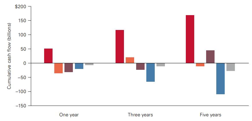 Денежные потоки в фонды акций после публикаций рейтинга Morningstar