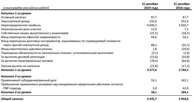 Сбербанк CET1 по МСФО 2019 г.