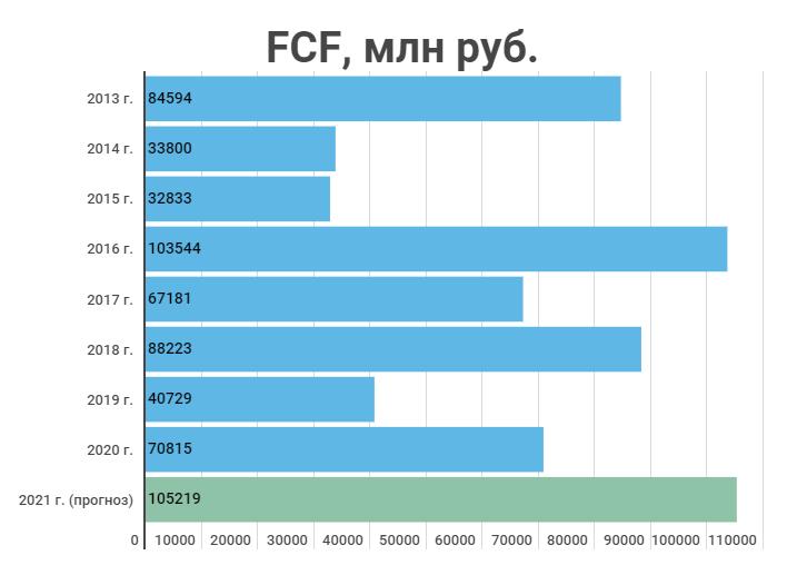 Прогноз FCF 2021 г.