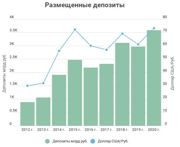 Депозиты сургутнефтегаза в рублях