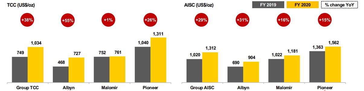TCC и AISC по рудникам