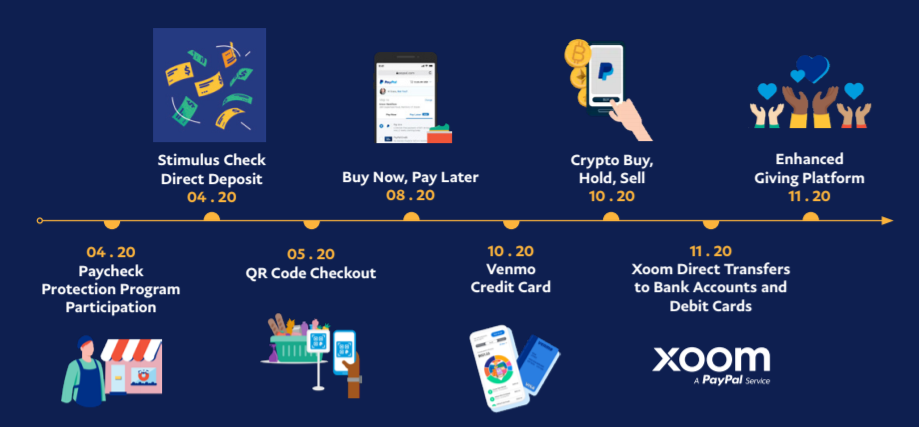 Новые функции PayPal в 2020 году