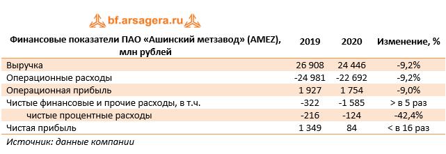 Финансовые показатели ПАО «Ашинский метзавод»  (AMEZ), млн рублей (AMEZ), 2020