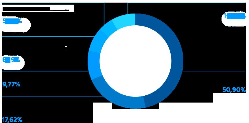 Структура акционеров МОЭСК
