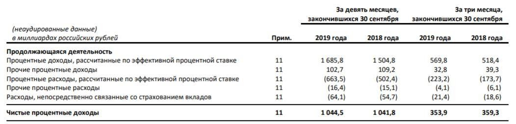 Процентные доходы Сбербанка за 2019 год по МСФО