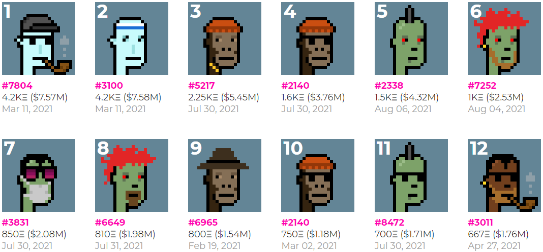 Top 10 of the most expensive cryptopunks