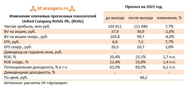 Изменение ключевых прогнозных показателей United Company RUSAL Plc, (RUAL) (RUAL), 2020