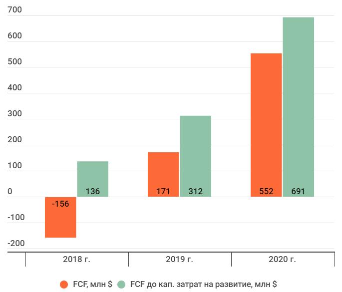 FCF и FCF до кап. затрат на развитие