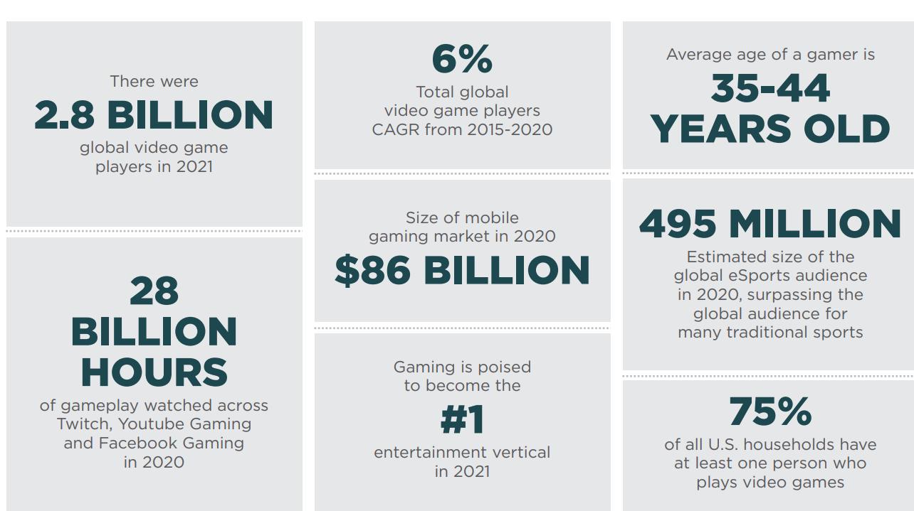 Статистика по игровой индустрии