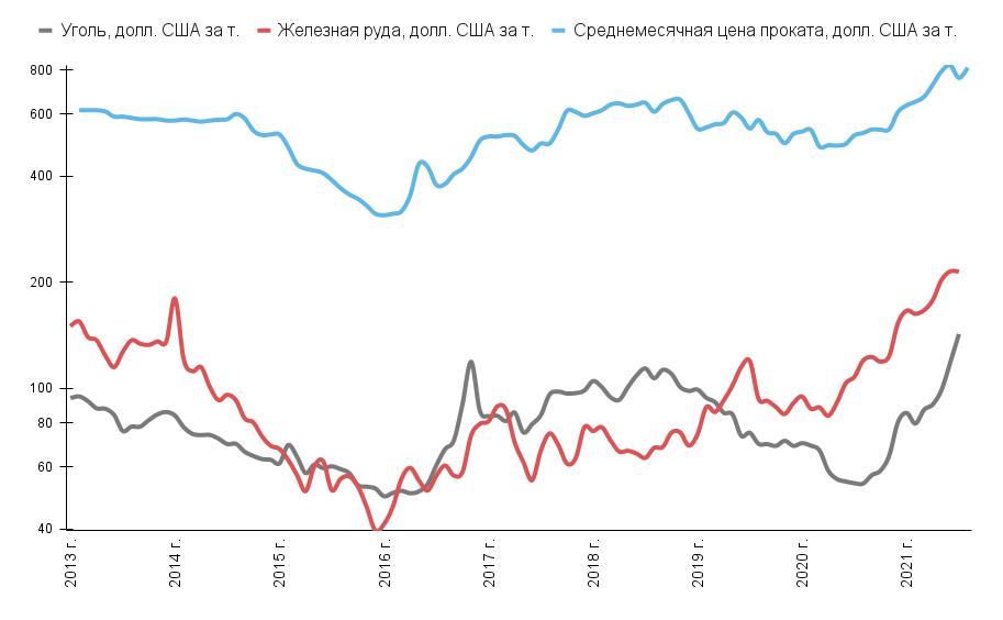Цена на сталь и сырье