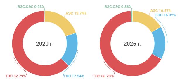 Структура выработки электроэнергии 2020 г. и 2026 г.