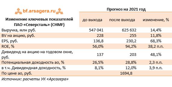 Изменение ключевых показателей ПАО «Северсталь» (CHMF)  (CHMF), 1Q2021