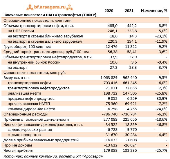 Ключевые показатели ПАО «Транснефть» (TRNFP) (TRNFP), 2020