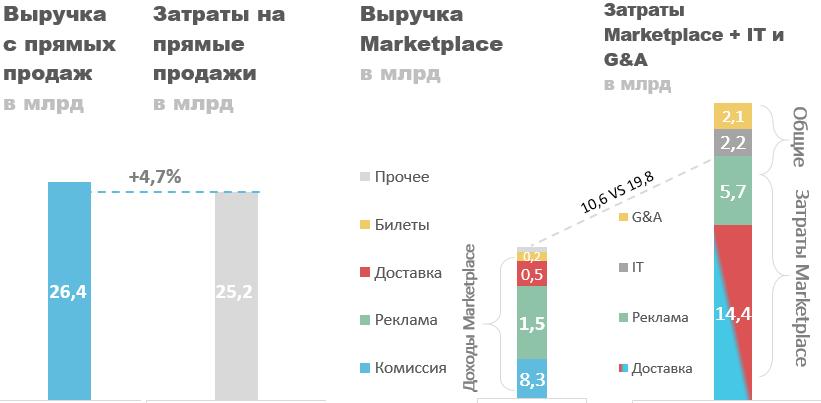 Сравнение доходов и расходов